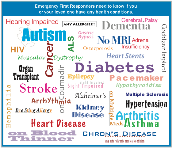 Medipal tag cloud of medical conditions